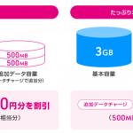 UQ mobile、他社から乗り換えのユーザー向けに「データ増量キャンペーン」を実施